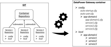 Git repository structure versus DataPower file system