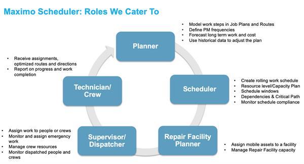 Scheduler Roles