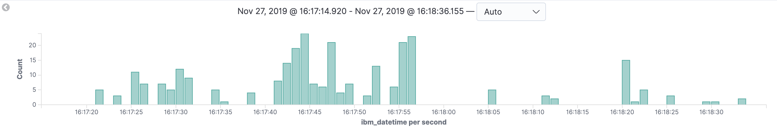 Kibana Discover Tab of Events Over Time