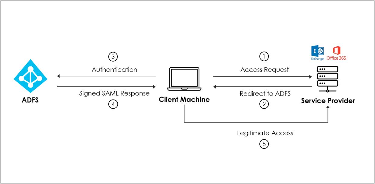 Legitimate authentication process via SAML