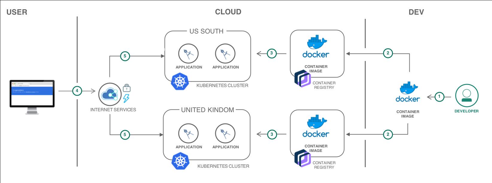 IBM Cloud Internet Services