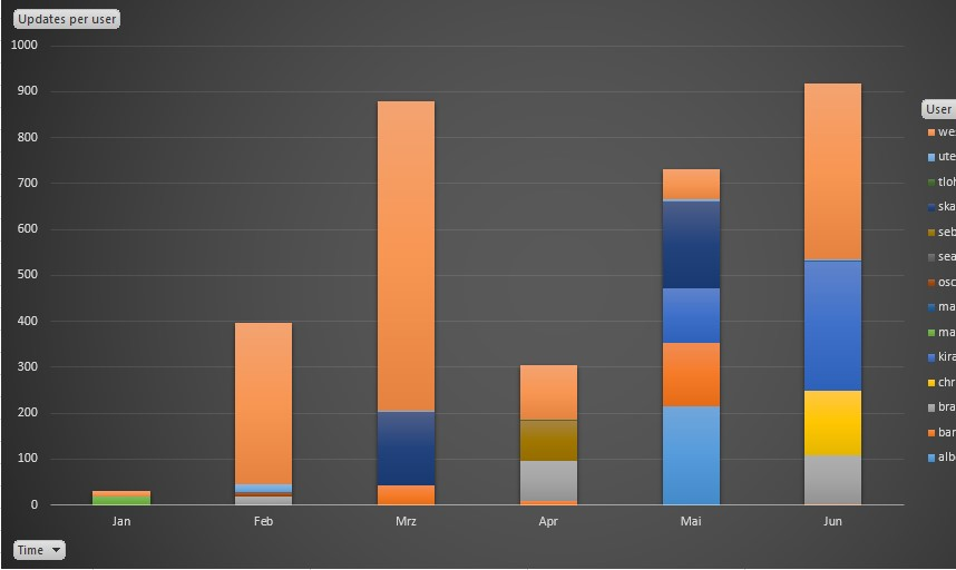 Screen  capture of example Microsoft Excel bar chart