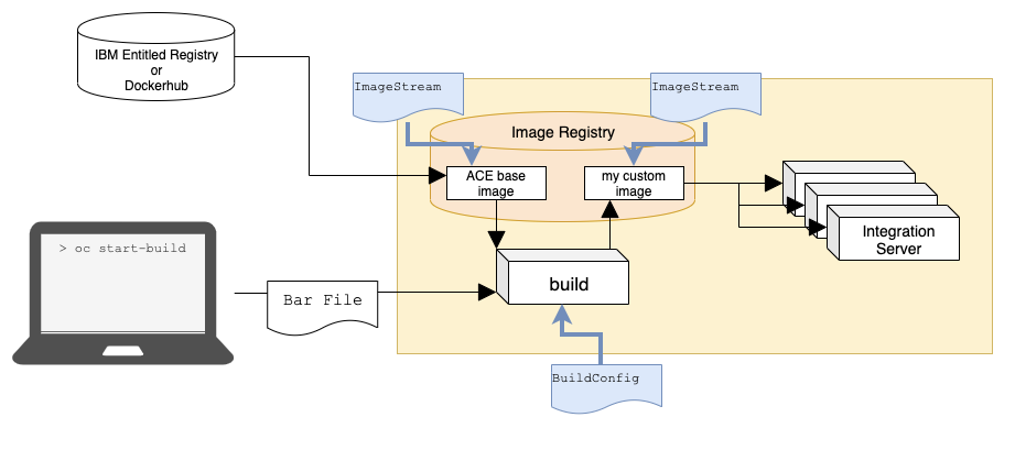 System diagram overlaid with details of the configuration resources required to define that system