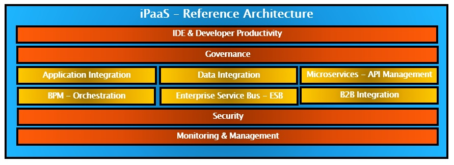 iPaaS Reference Architecture