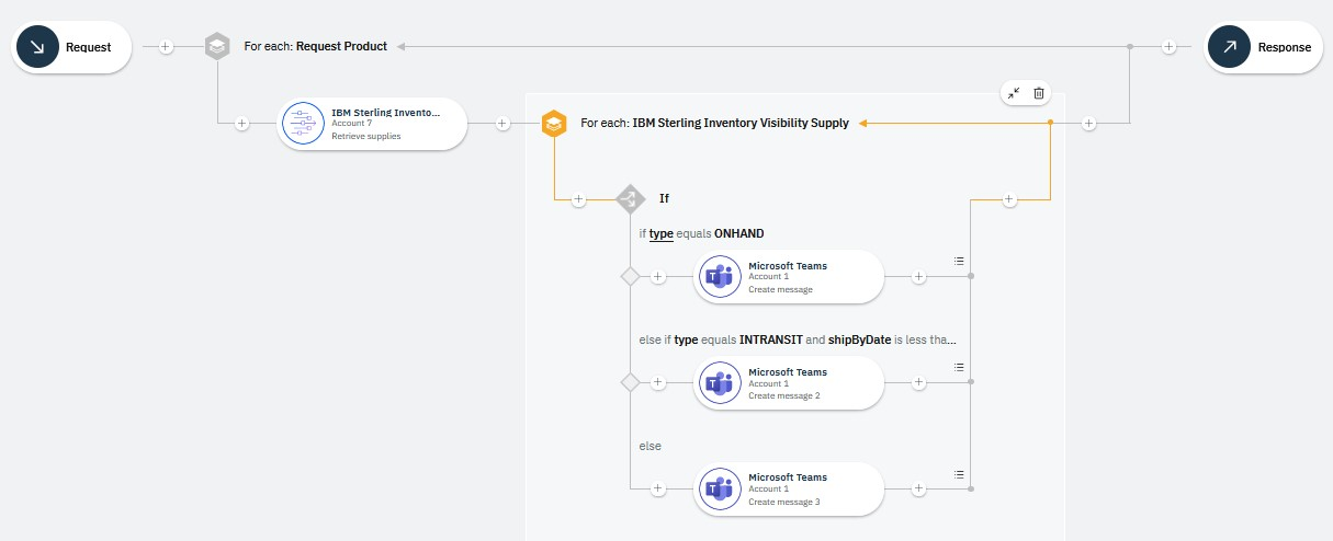 Figure 1: An API flow that performs a supply check for each product that it retrieves