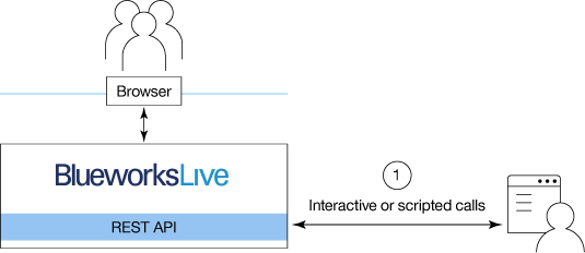 Illustration of using Blueworks Live APIs through a local                     script, program, or local REST tester