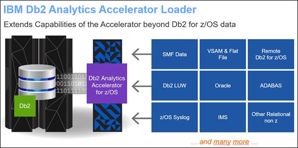 Figure 1: Illustration of IBM Db2 Analytics Accelerator Loader for z/OS
