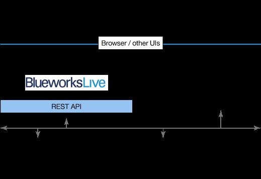 Illustration of using Blueworks Live APIs through                     system-to-system integration
