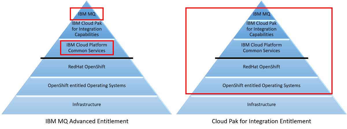 Entitlement included for IBM MQ Advanced and Cloud Pak for Integration
