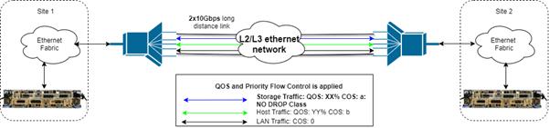 New Ethernet-based HyperSwap solution