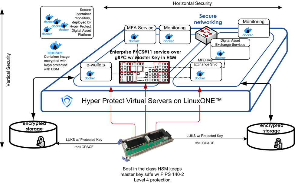 Highly simplified deployment example of Hyper Protect Digital Asset Platform