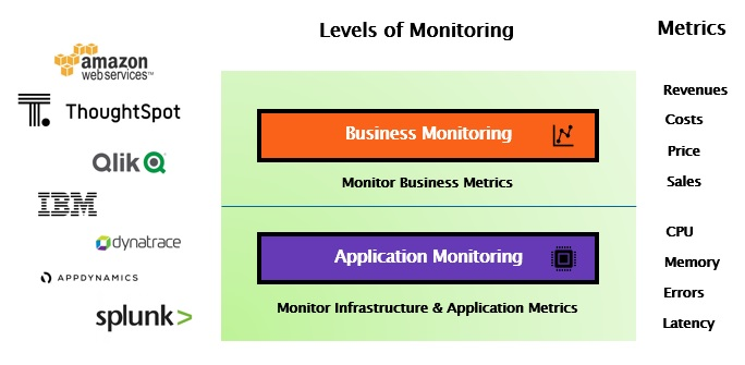 Levels of Monitoring