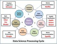 Data Science Processing Cycle