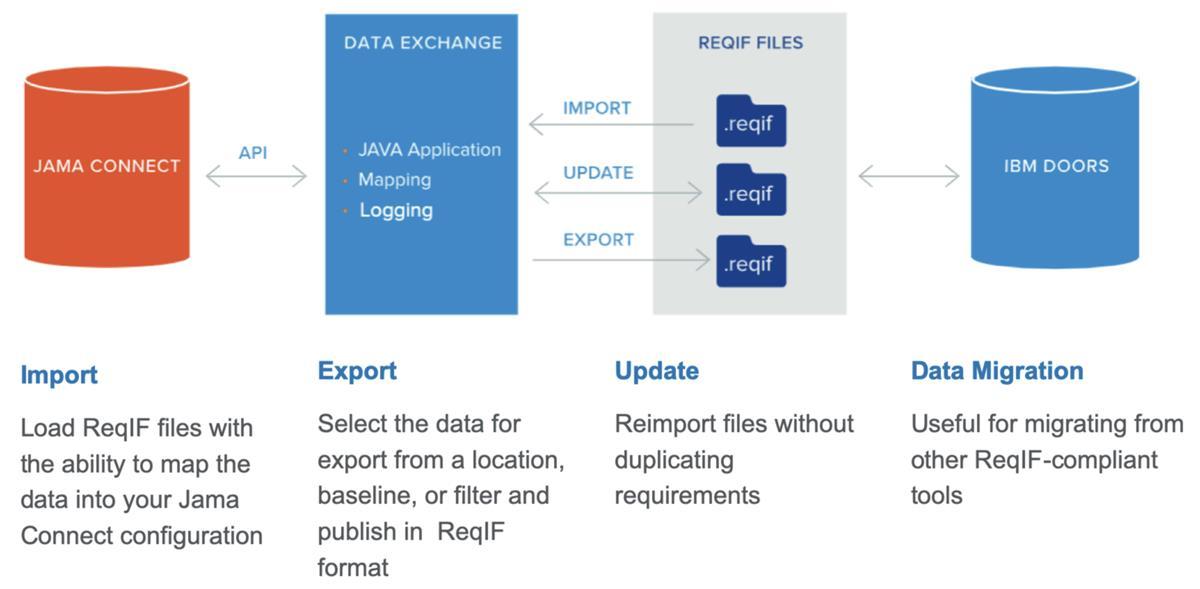 Data Exchange Overview