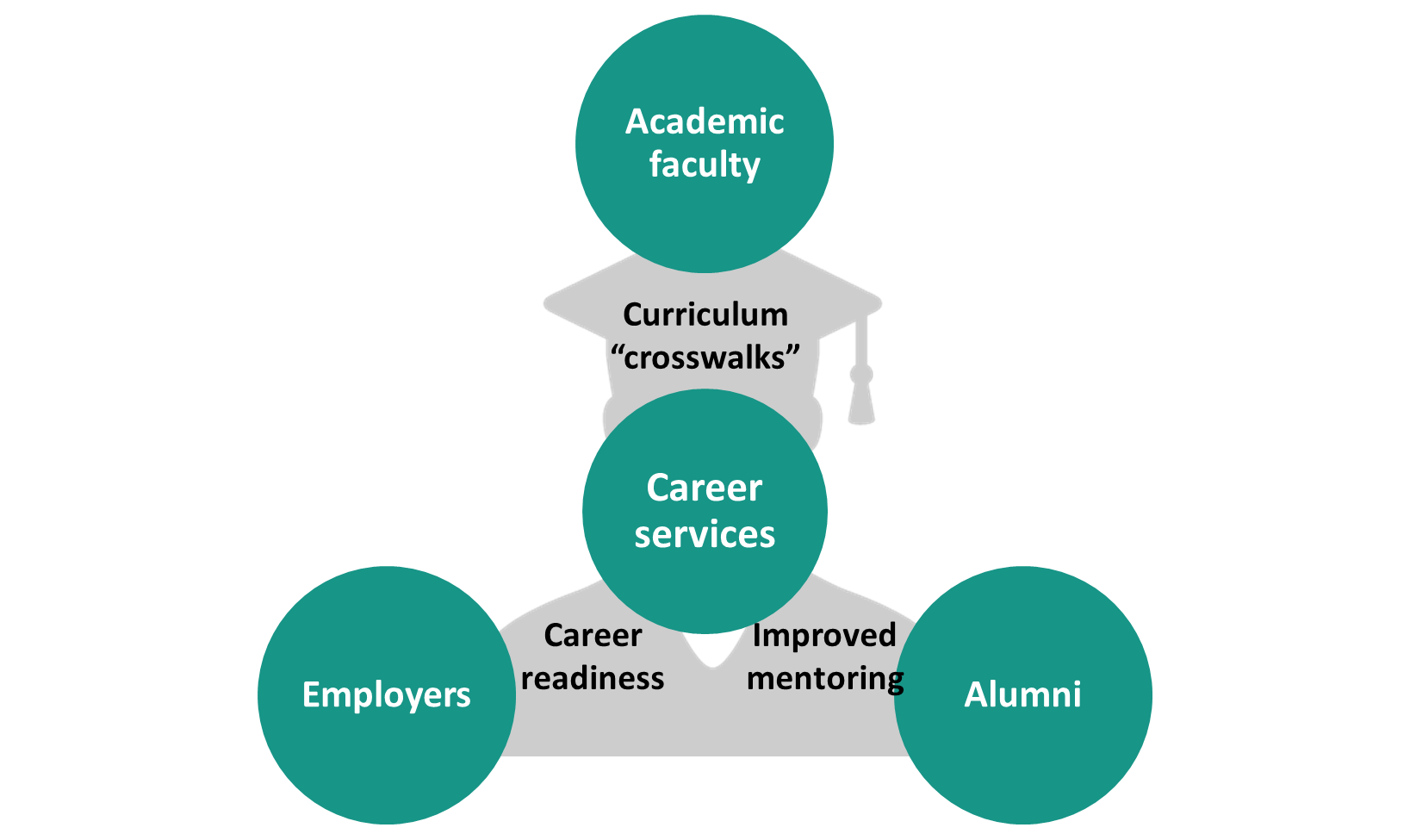 Ensuring Career Success for Students - National Association of Colleges and Employers