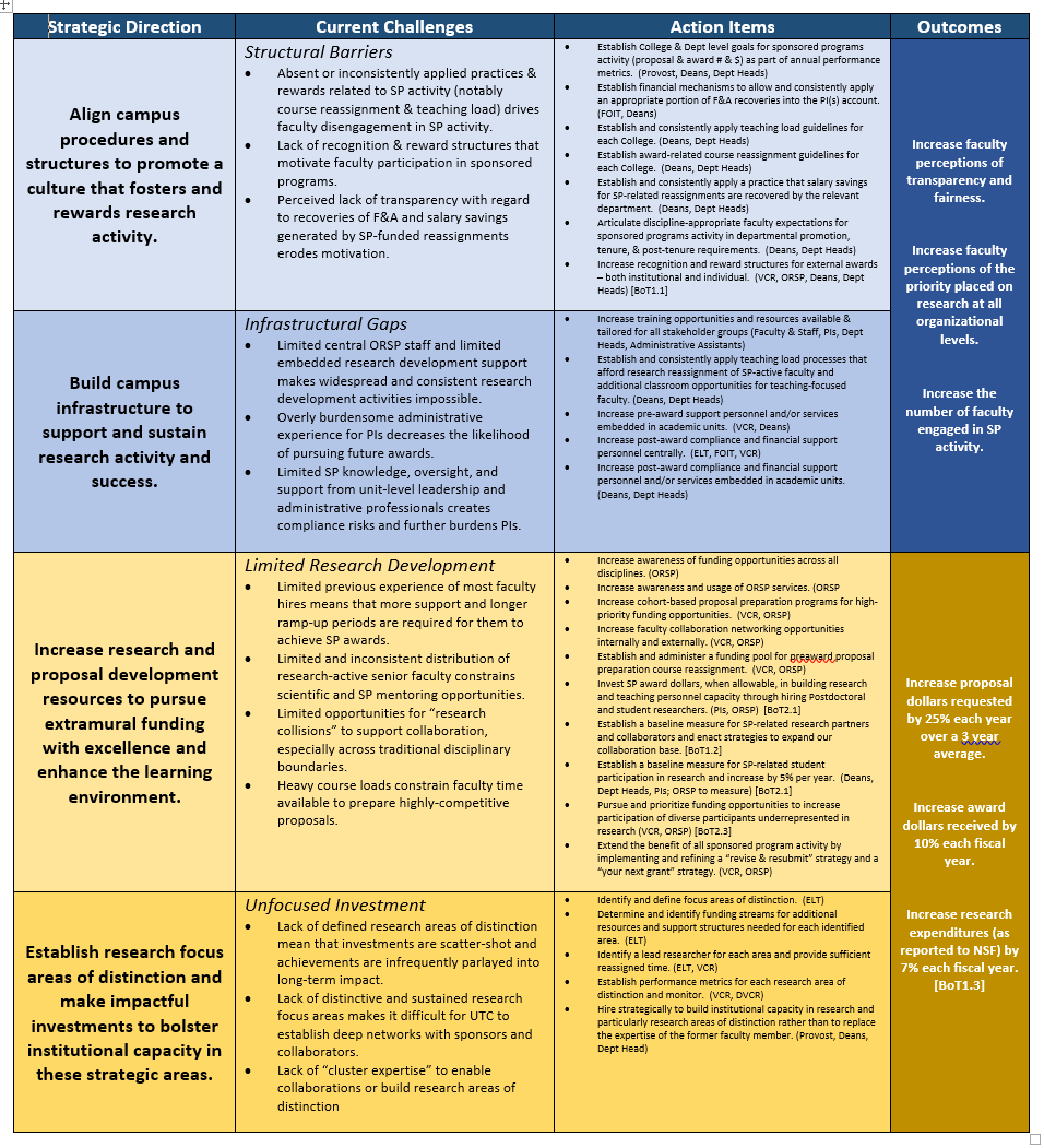 Strategic Direction Overview Chart