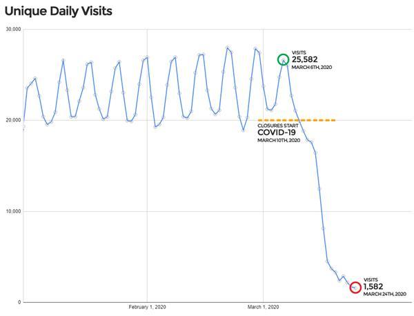 Pandemic Graph