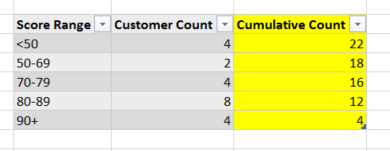 Cumulative total in DAX not based on date | Power BI Exchange
