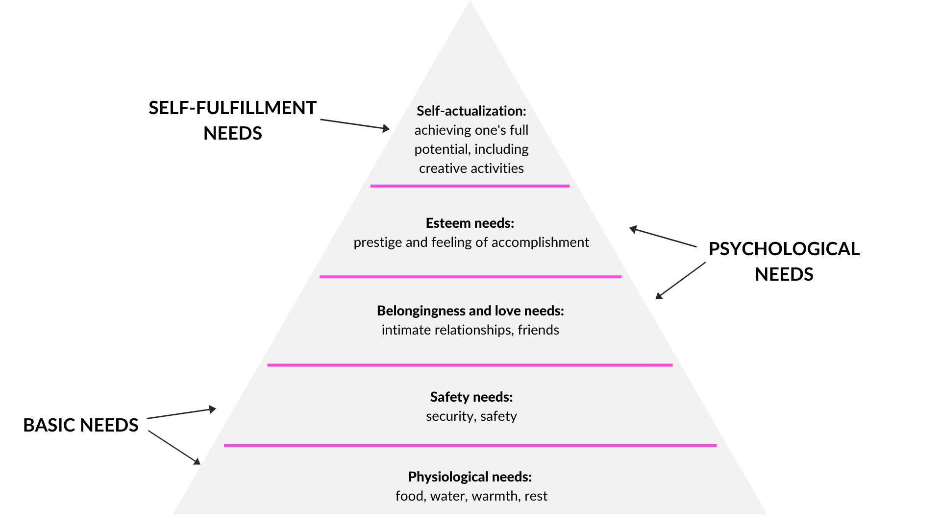 maslow's hierarchy of needs, self-fulfillment needs, basic needs, psychological needs
