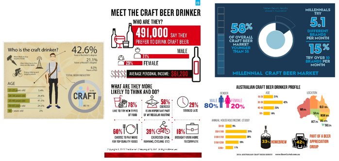 Multiple sources of craft beer statistics