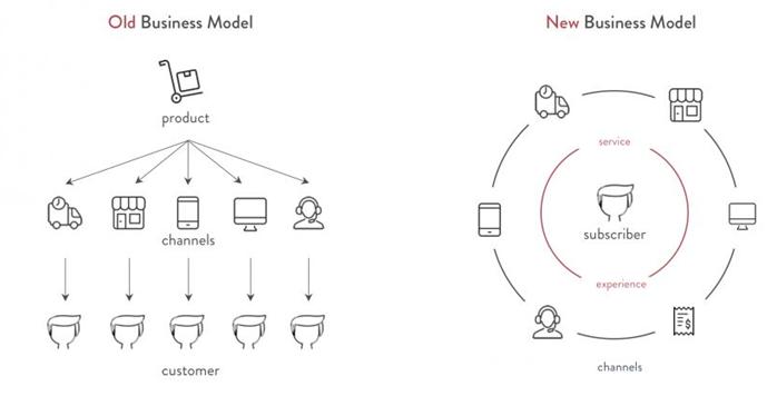 Old versus New Business Model