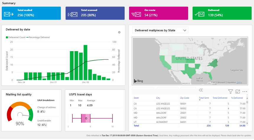 Mailing Summary Dashboard