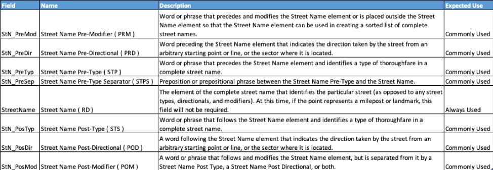 NENA Street Name Schema