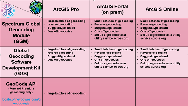 This matrix shows which Pitney Bowes geocoding solutions work with various ArcGIS offerings.