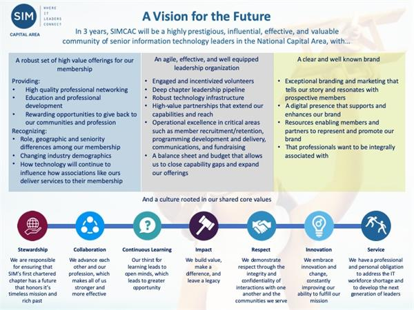 SIMCAC Vision