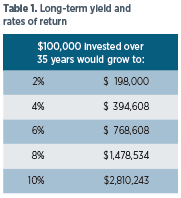 Long-term yield and rates of return