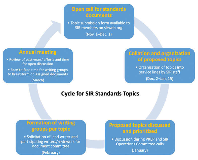 Cycle for SIR Standards Topics