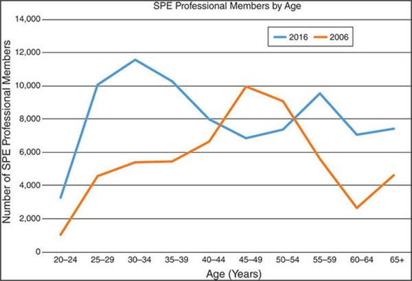Figure 1 SPE Professional Membership in 2006 and 2016. Source: (Parshall, 2017)