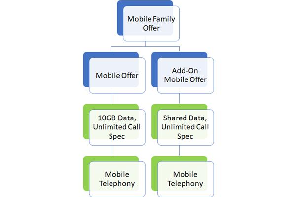Blue are Product Offer and Green are product specification. So this is bundle offer with 2 children offers, one as main mobile offer and other as Add-on mobile offer.
