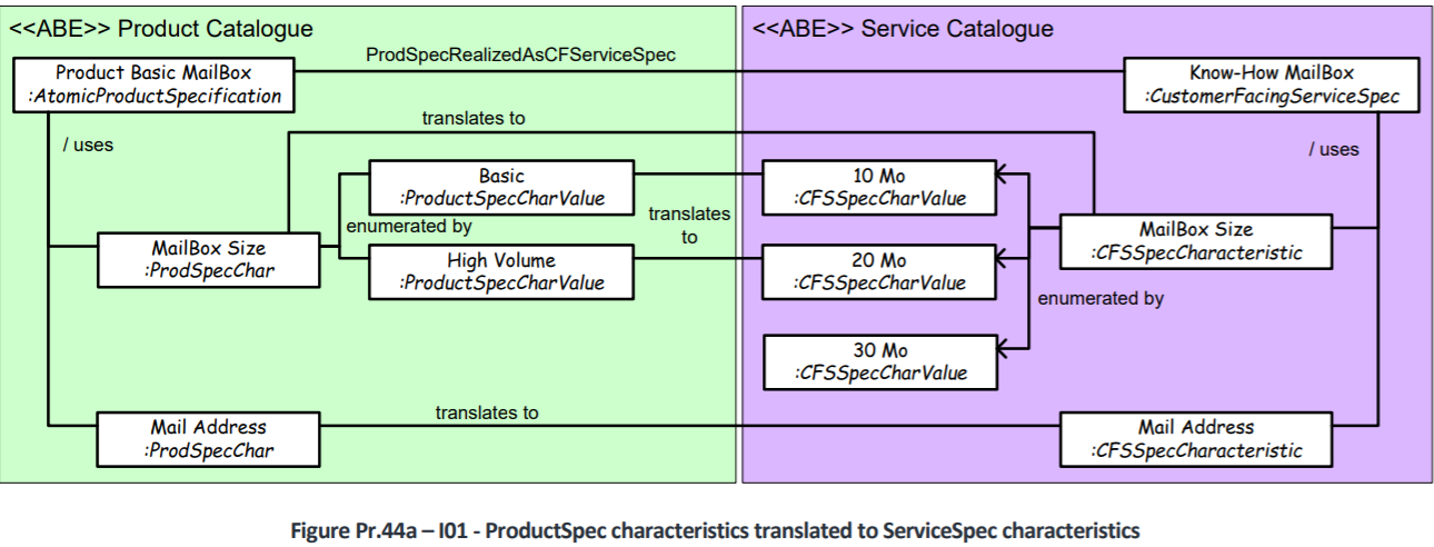 ProductSpec characteristics translated to ServiceSpec characteristics
