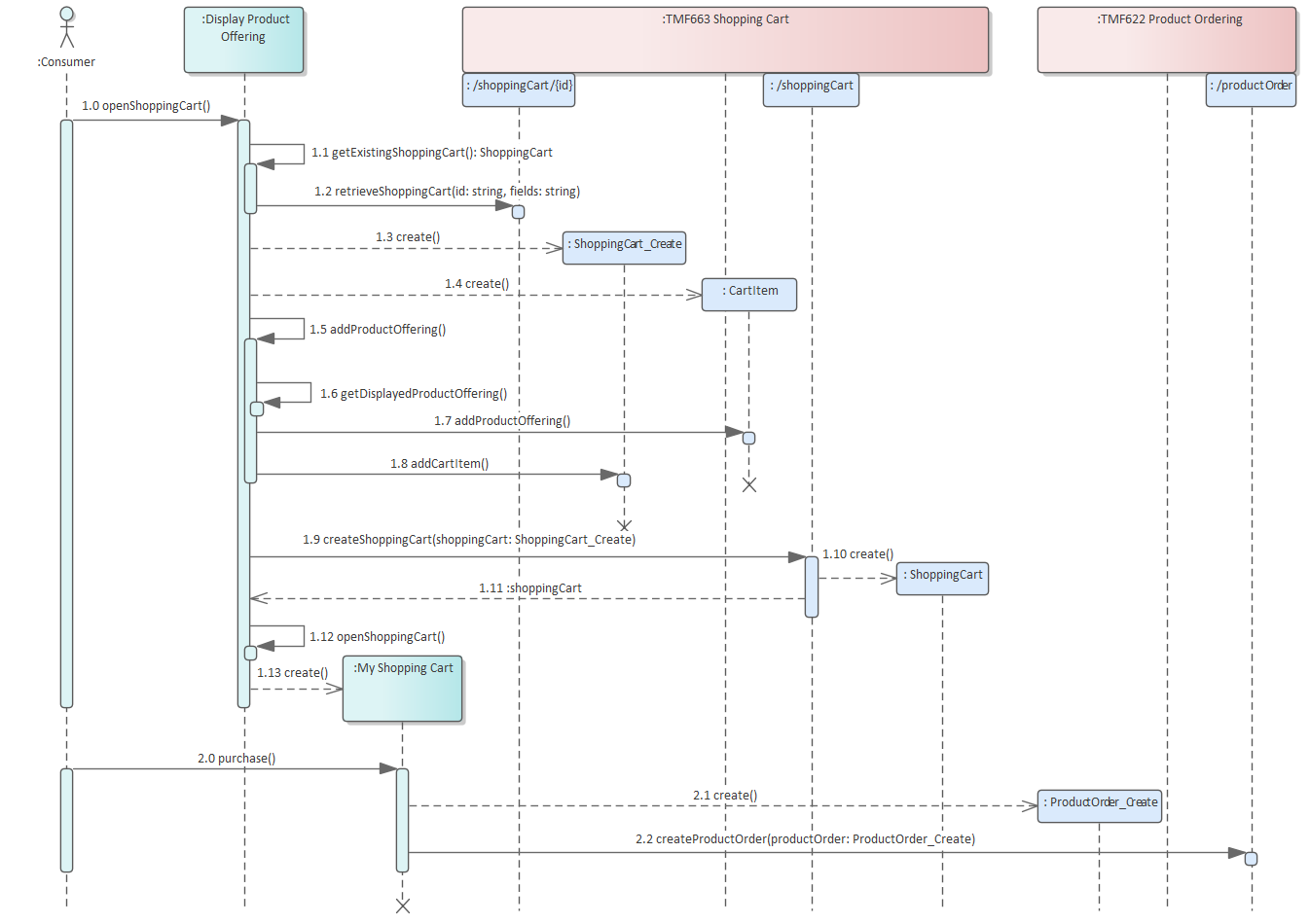 UML sequence diagram | Open APIs