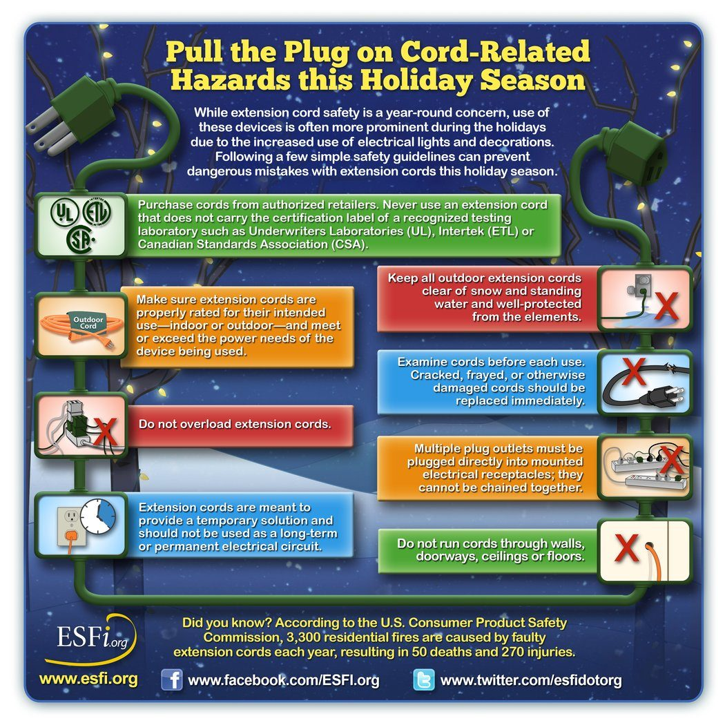 holiday christmas lighting and electrical safety