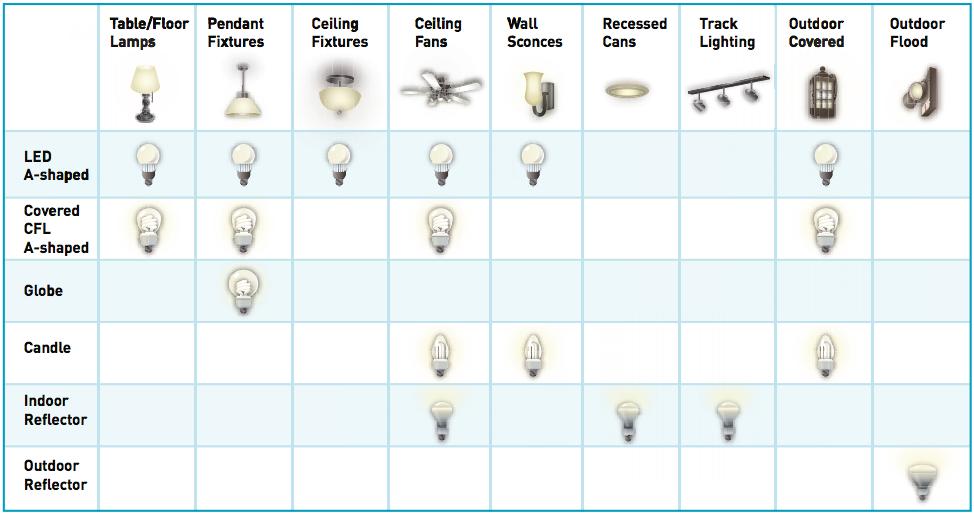 light bulb and lighting fixture chart