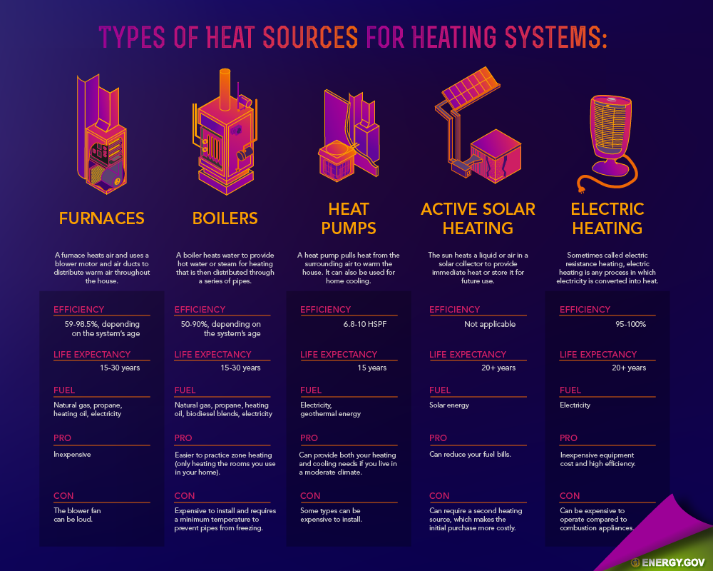 Heat Source Summary