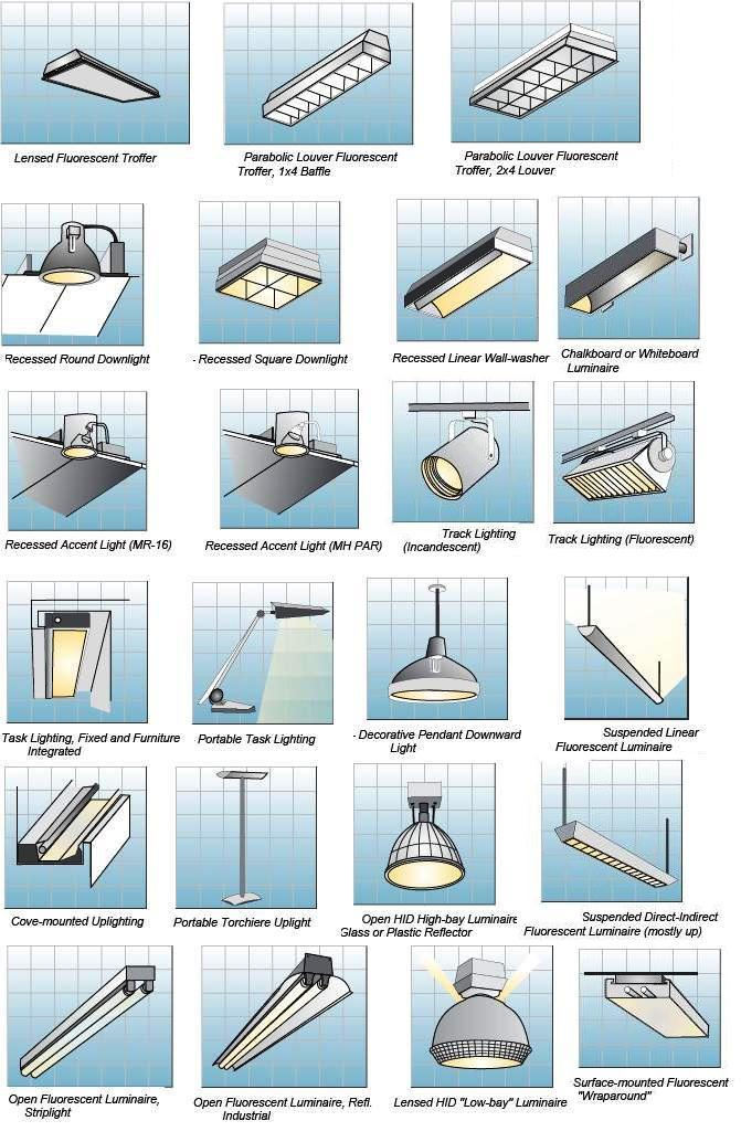 Room by room interior lighting guide indoor lighting for Type of light fixtures