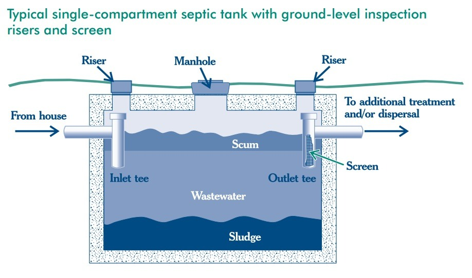 Septic tank ownership tips for septicsmart week happy hiller for Septic tank basics