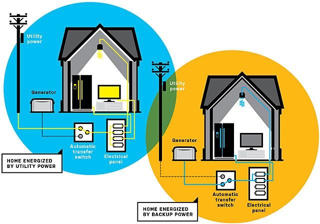Standby Generator Diagram