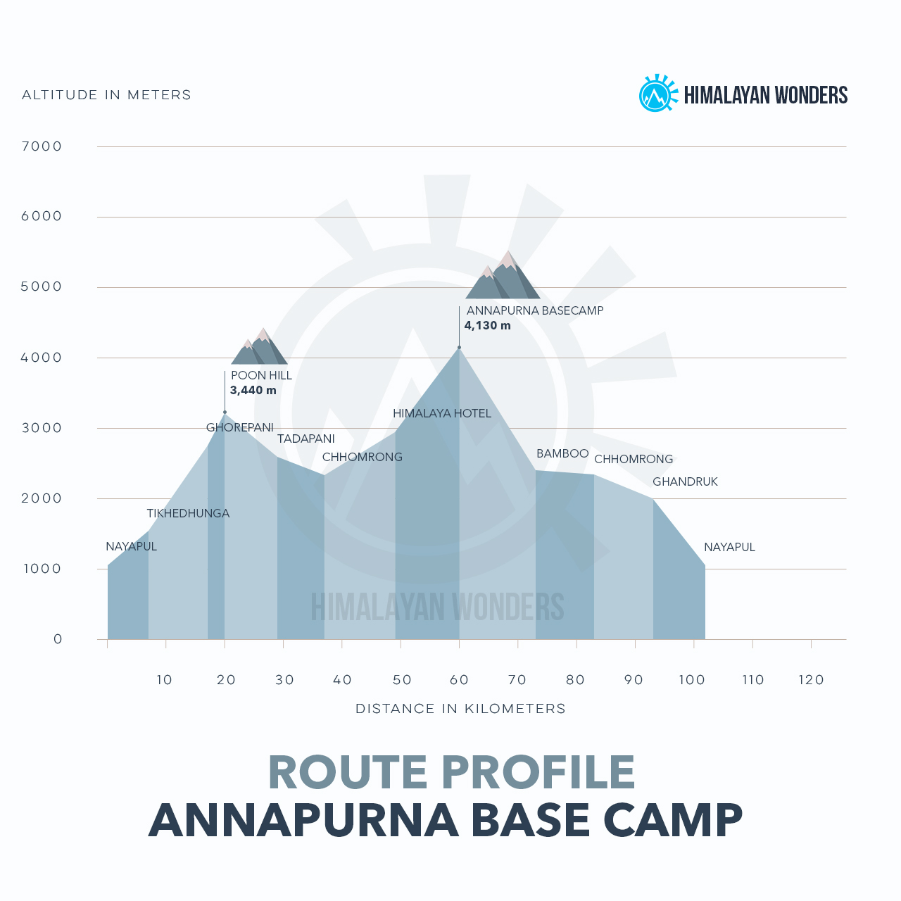 Annapurna Base Camp Route Profile