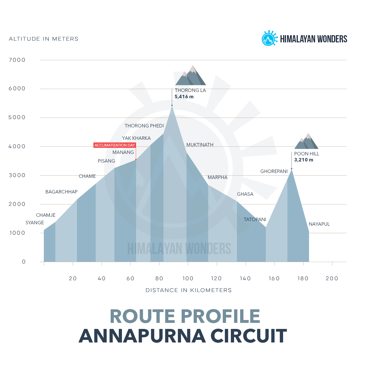 Annapurna Circuit Route Profile