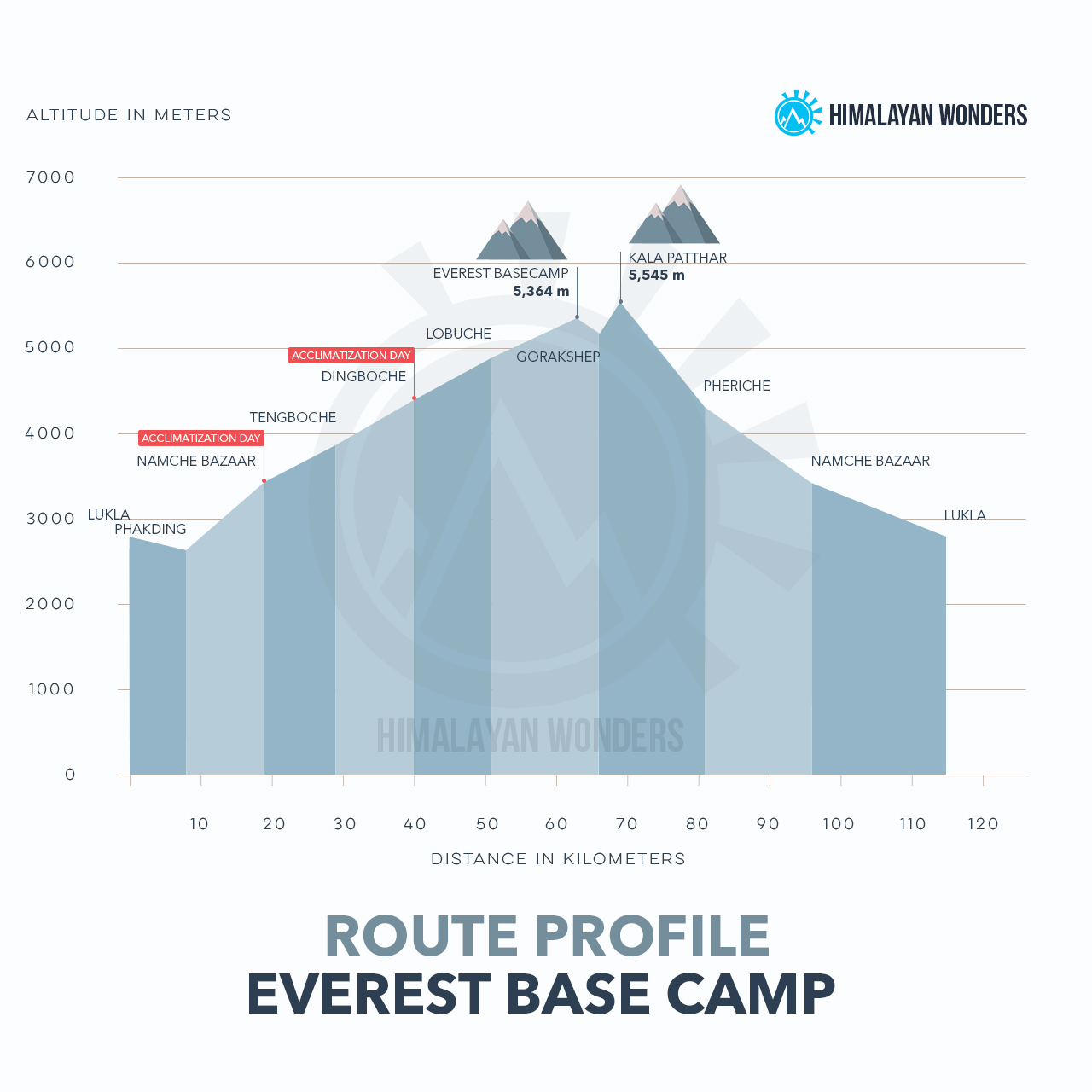 Everest Base Camp Route Profile