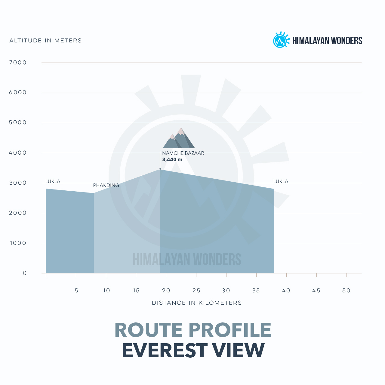 Everest View Route Profile