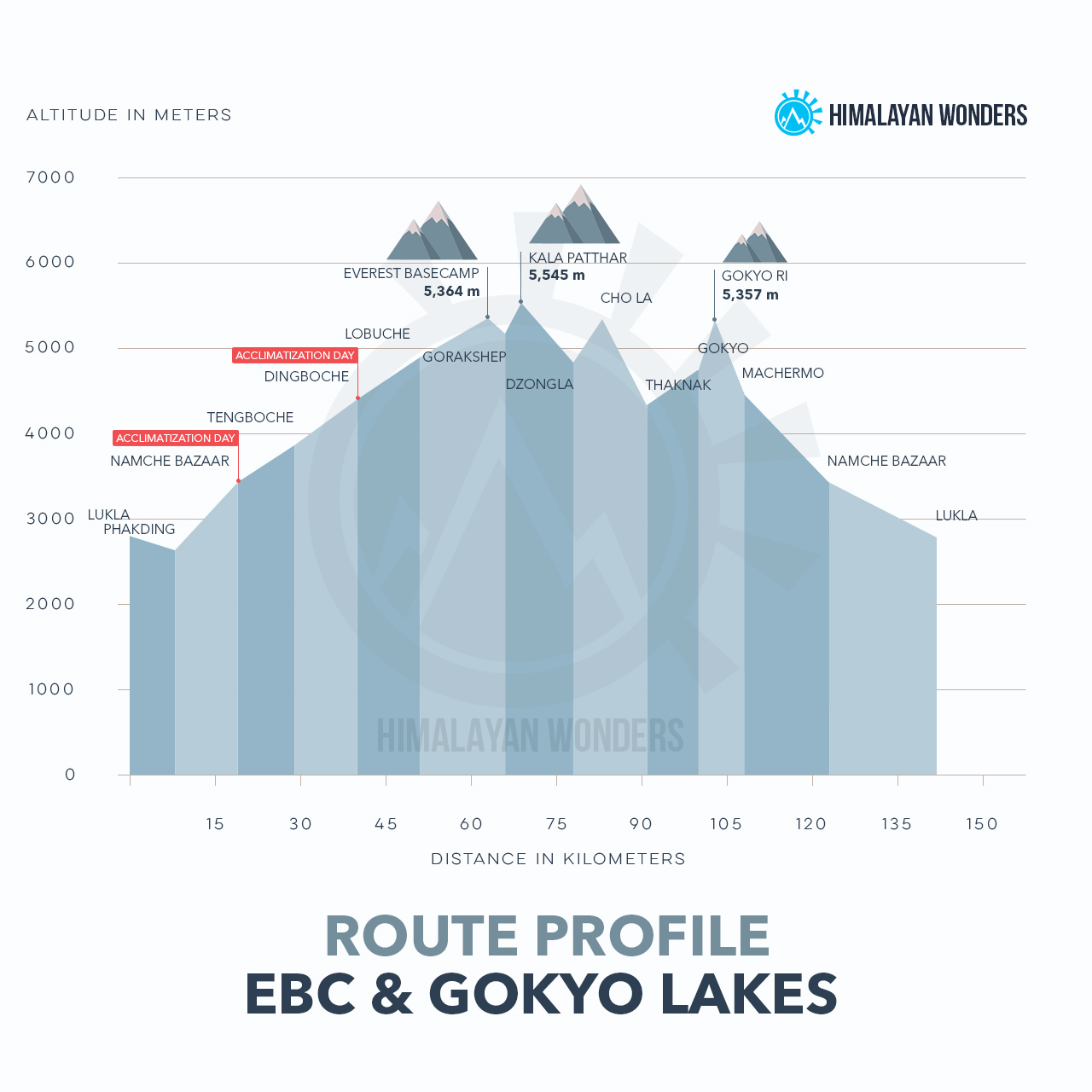 EBC & Gokyo Lake Route Profile