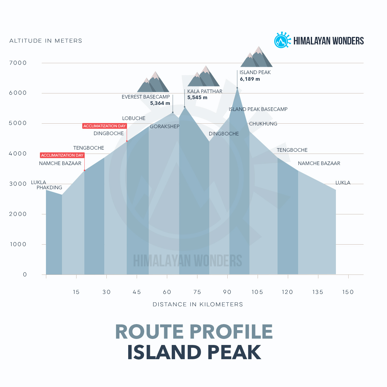 Island Peak Route Profile