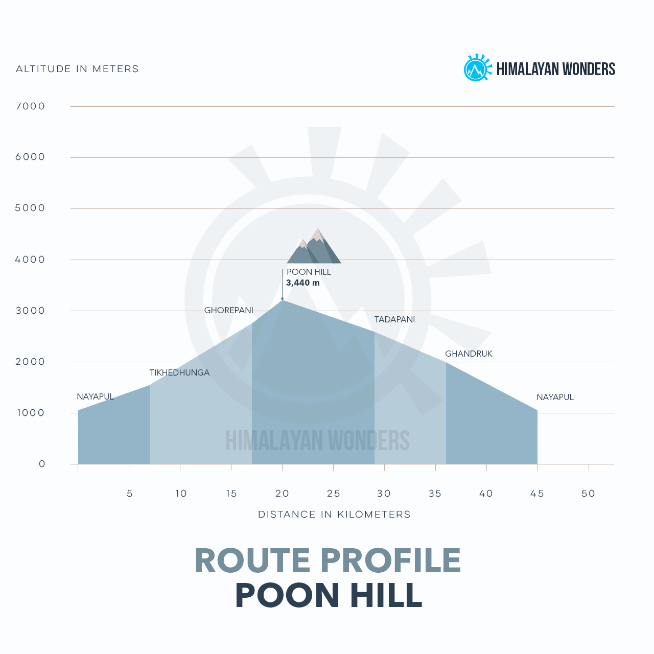 Poon Hill Route Profile