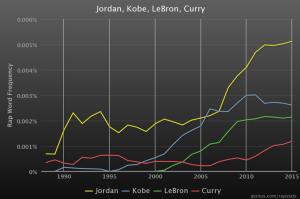 Basketball Name Drops Michael Jordan LeBron James Stephen Curry