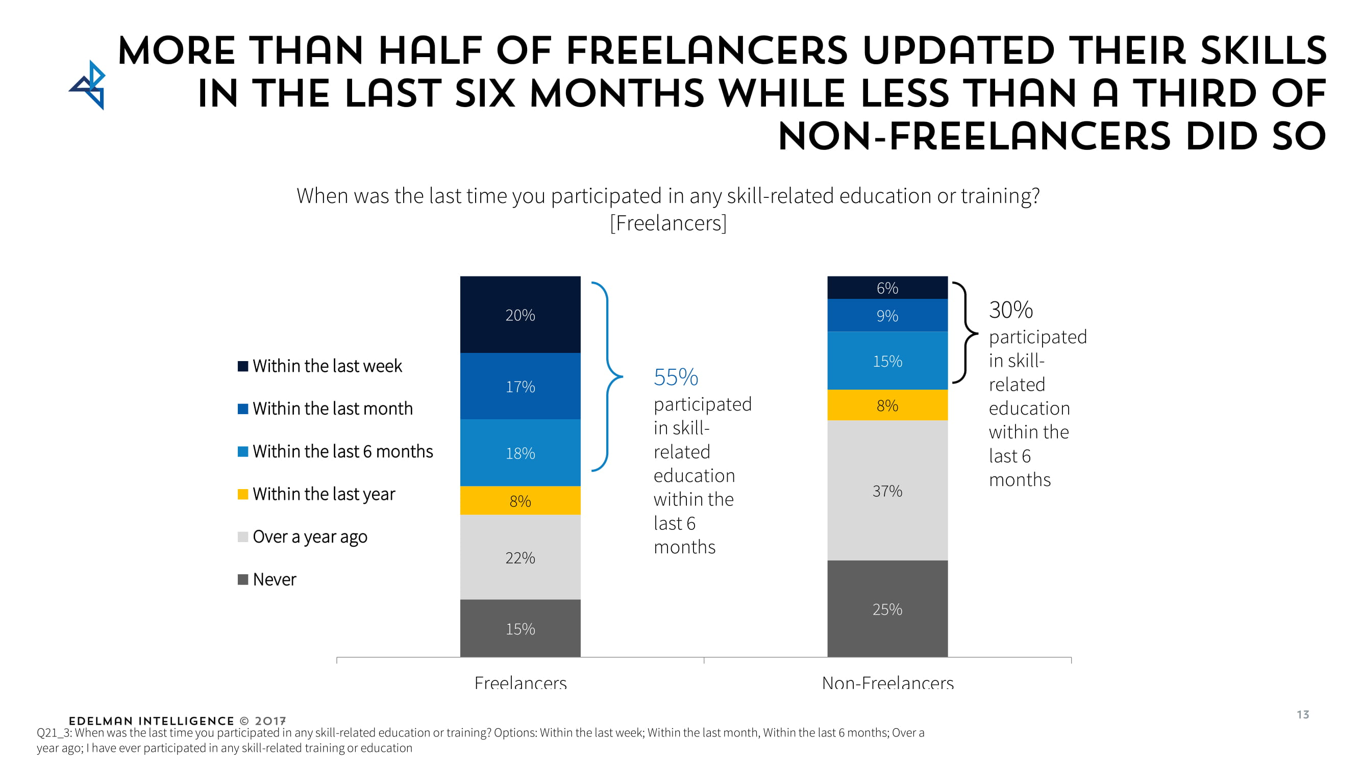 Freelancers update their skills more often than traditional workers